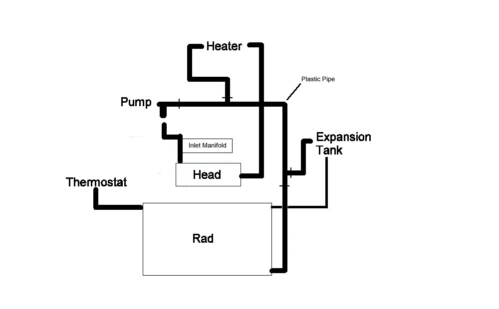 cooling system flow direction diagram